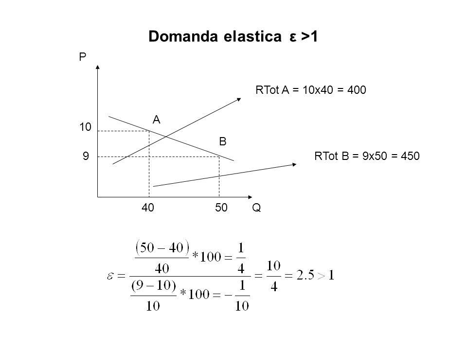 Domanda elastica ε >1 A B P Q 10 9 4050 RTot A = 10x40 = 400 RTot B = 9x50 = 450