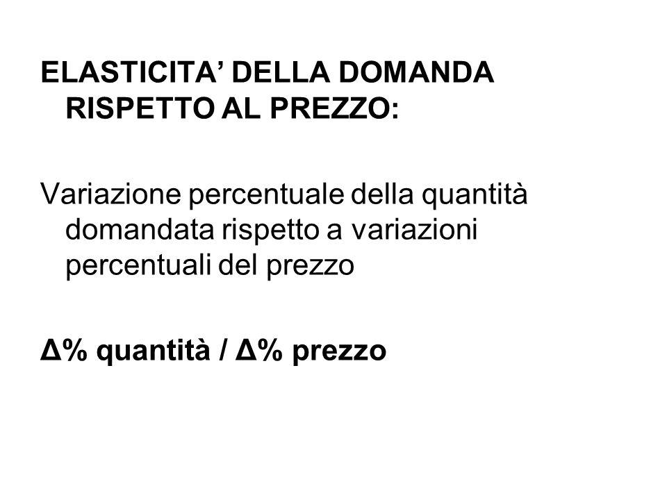 ELASTICITA DELLA DOMANDA RISPETTO AL PREZZO: Variazione percentuale della quantità domandata rispetto a variazioni percentuali del prezzo Δ% quantità