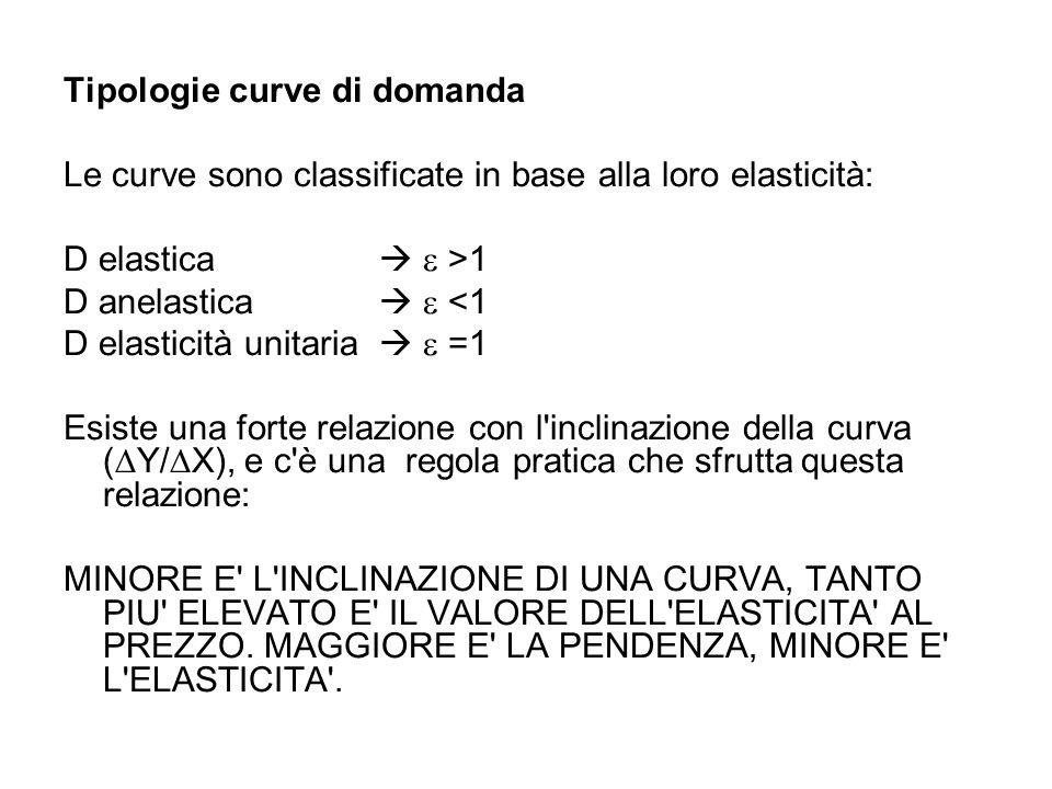 Tipologie curve di domanda Le curve sono classificate in base alla loro elasticità: D elastica >1 D anelastica <1 D elasticità unitaria =1 Esiste una