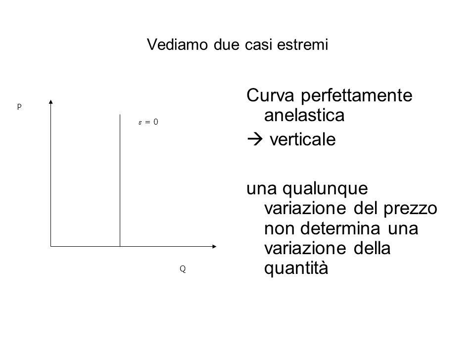 Vediamo due casi estremi Curva perfettamente anelastica verticale una qualunque variazione del prezzo non determina una variazione della quantità P =