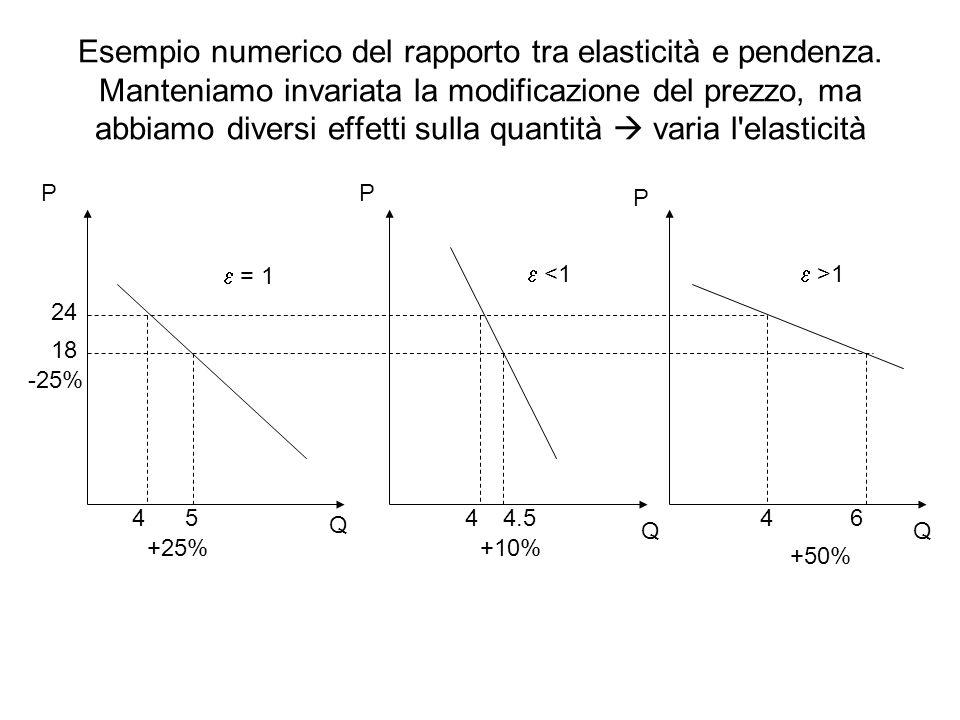 Esempio numerico del rapporto tra elasticità e pendenza. Manteniamo invariata la modificazione del prezzo, ma abbiamo diversi effetti sulla quantità v