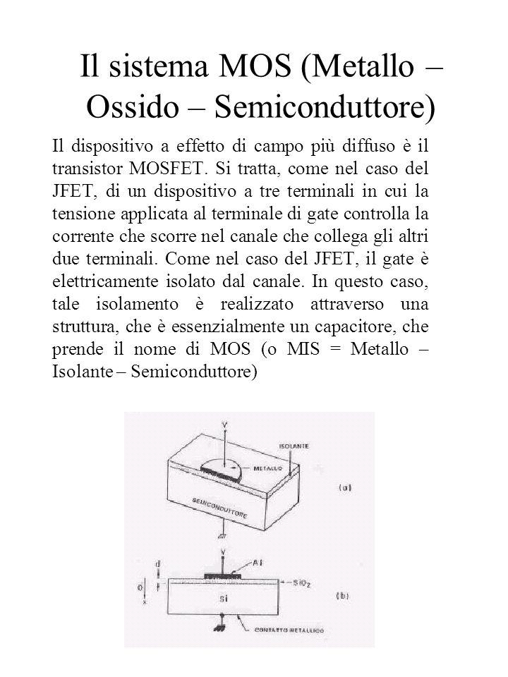 Funzionamento della struttura MOS Consideriamo dunque una struttura MOS, di cui disegneremo il diagramma a bande, allequilibrio termodinamico e di cui considereremo il comportamento sotto lazione di una tensione applicata tra lelettrodo superiore (quello che sarà poi il gate del MOSFET) e il semiconduttore.