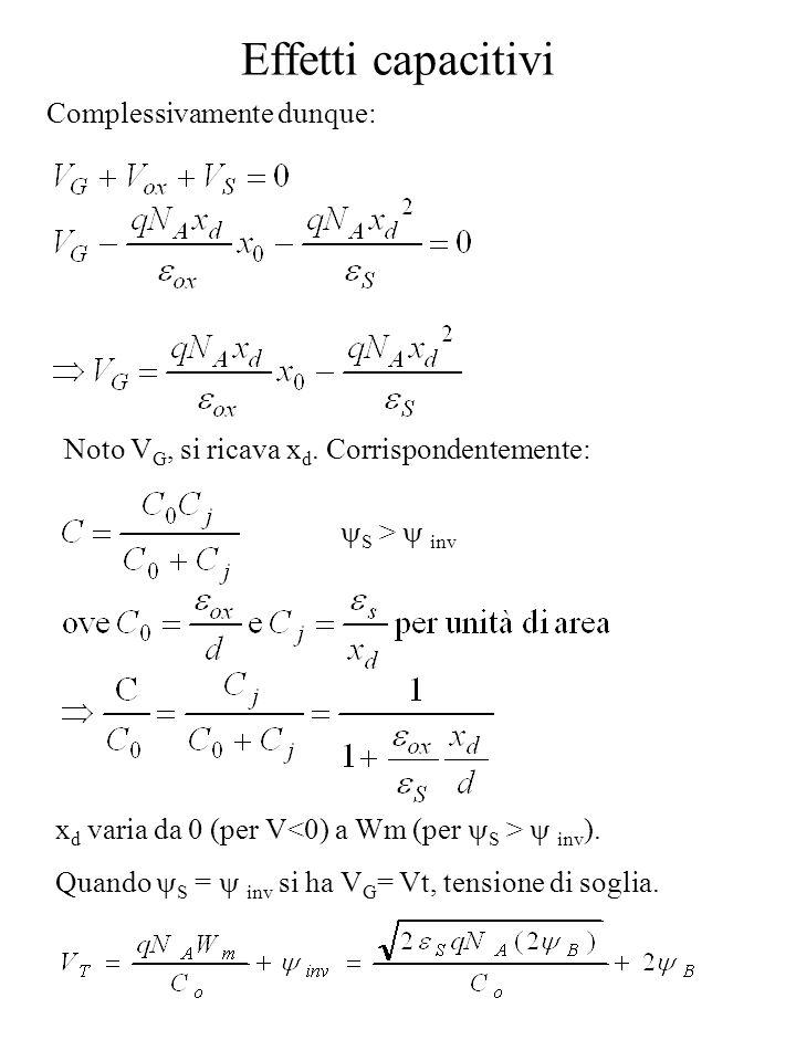 Effetti capacitivi Complessivamente dunque: Noto V G, si ricava x d. Corrispondentemente: x d varia da 0 (per V inv ). Quando S = inv si ha V G = Vt,