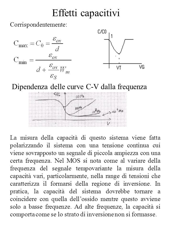 Effetti capacitivi Corrispondentemente: Dipendenza delle curve C-V dalla frequenza La misura della capacità di questo sistema viene fatta polarizzando