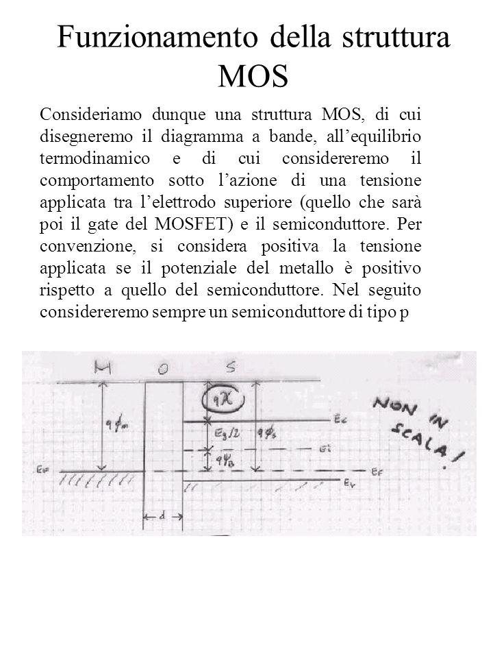 Funzionamento della struttura MOS Il diagramma a bande si costruisce imponendo che, allequilibrio, il livello di Fermi sia costante e il livello del vuoto sia continuo (come per i sistemi metallo- semiconduttore).