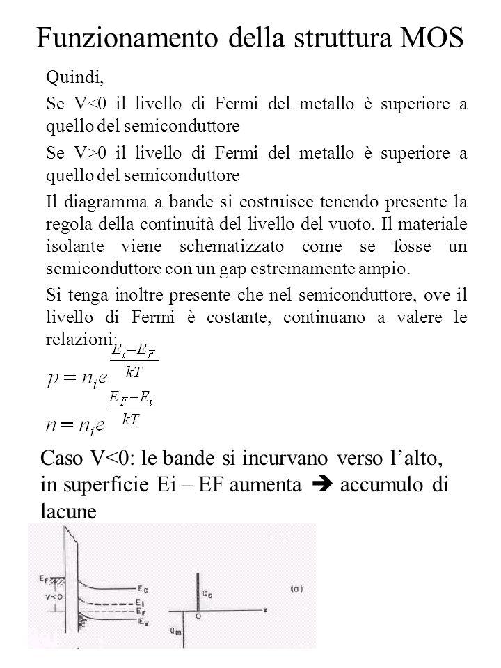 Funzionamento della struttura MOS Quindi, Se V<0 il livello di Fermi del metallo è superiore a quello del semiconduttore Se V>0 il livello di Fermi de
