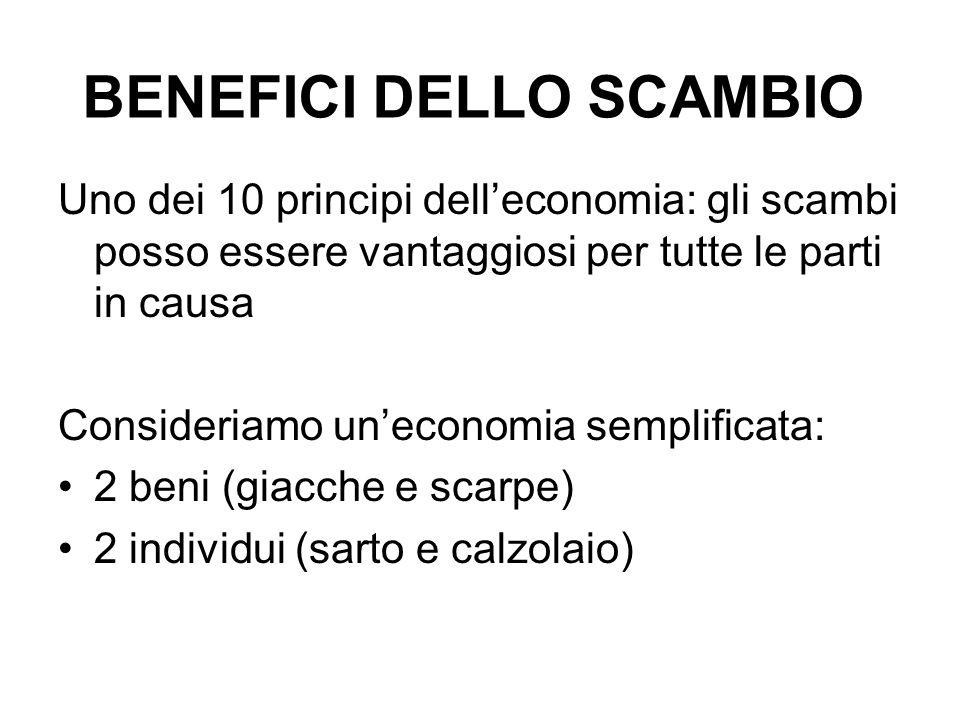 BENEFICI DELLO SCAMBIO Uno dei 10 principi delleconomia: gli scambi posso essere vantaggiosi per tutte le parti in causa Consideriamo uneconomia sempl