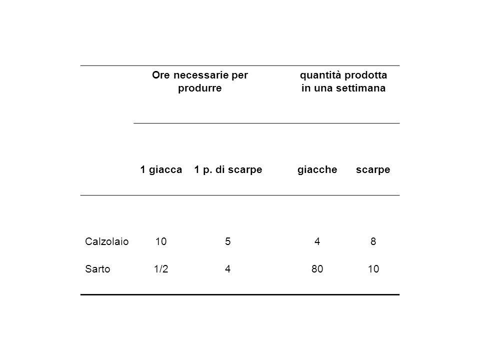 Ore necessarie per produrre quantità prodotta in una settimana 1 giacca1 p. di scarpegiacchescarpe Calzolaio10548 Sarto1/248010