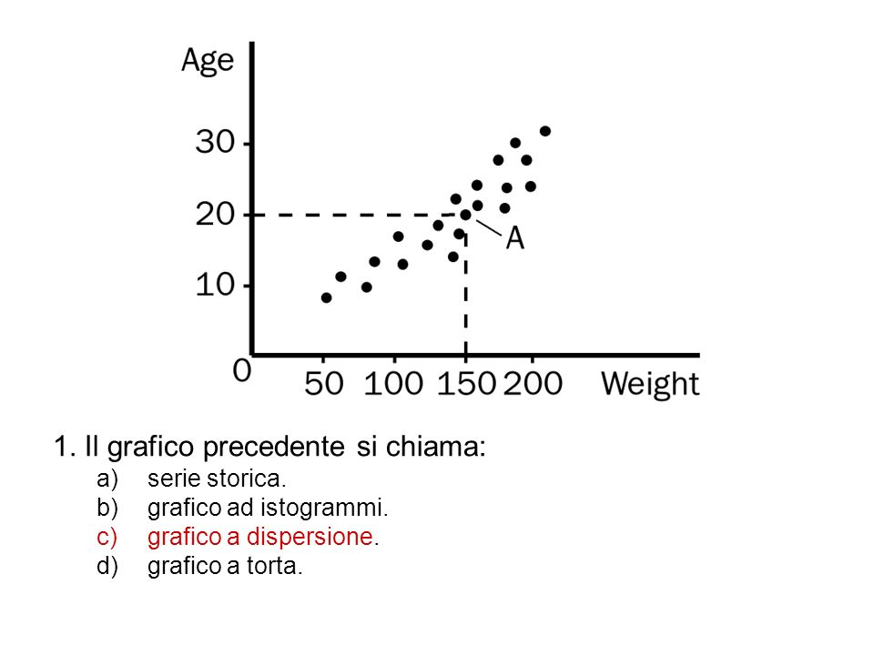 1. Il grafico precedente si chiama: a)serie storica. b)grafico ad istogrammi. c)grafico a dispersione. d)grafico a torta.