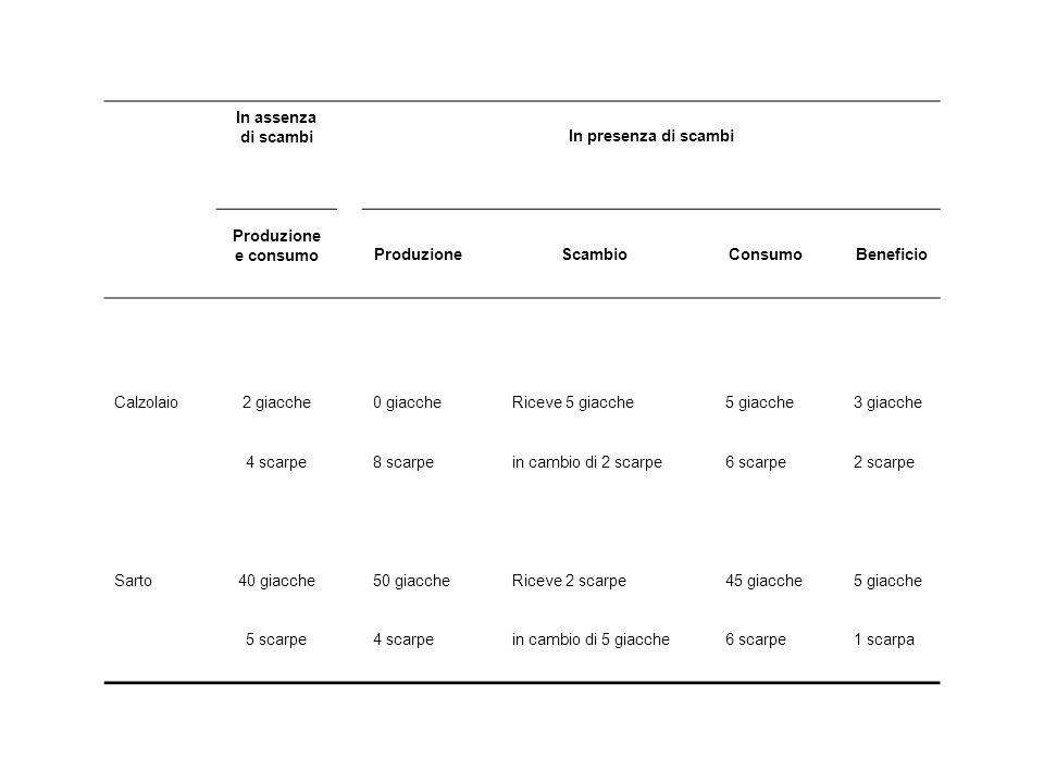 In assenza di scambi In presenza di scambi Produzione e consumoProduzioneScambioConsumoBeneficio Calzolaio2 giacche0 giaccheRiceve 5 giacche5 giacche3