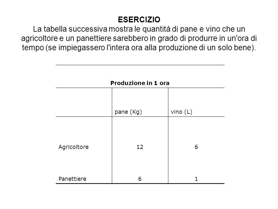 ESERCIZIO La tabella successiva mostra le quantità di pane e vino che un agricoltore e un panettiere sarebbero in grado di produrre in un'ora di tempo