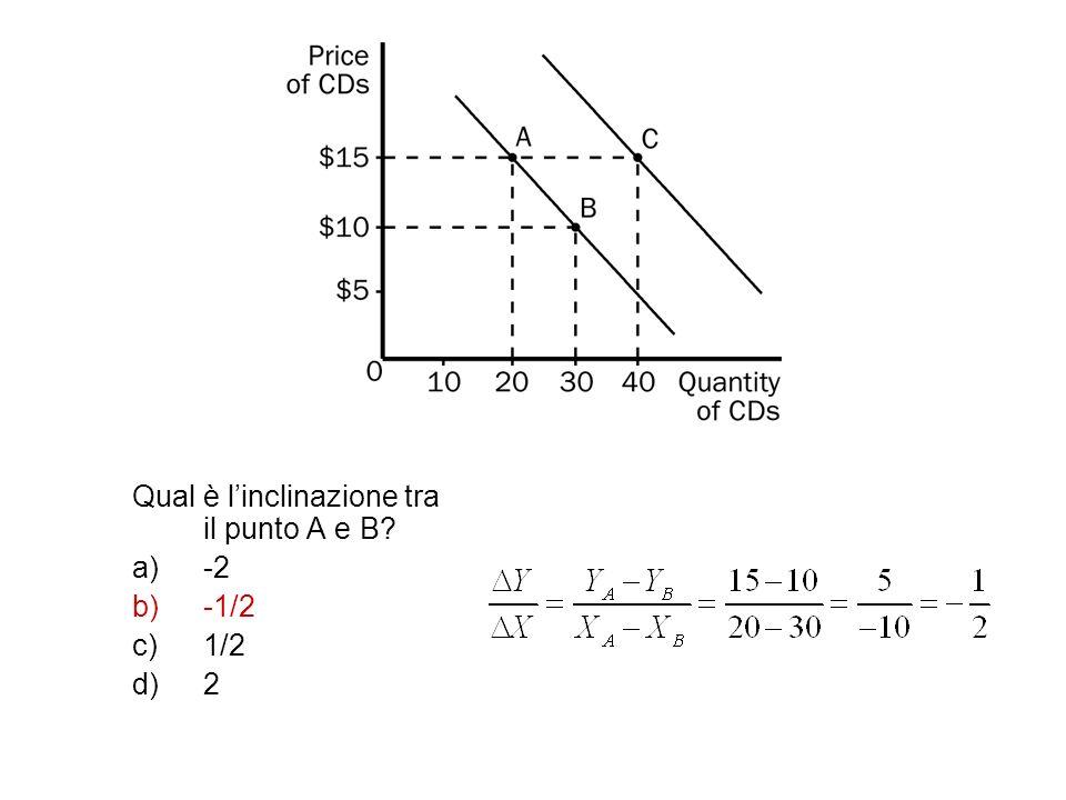 Qual è linclinazione tra il punto A e B? a)-2 b)-1/2 c)1/2 d)2