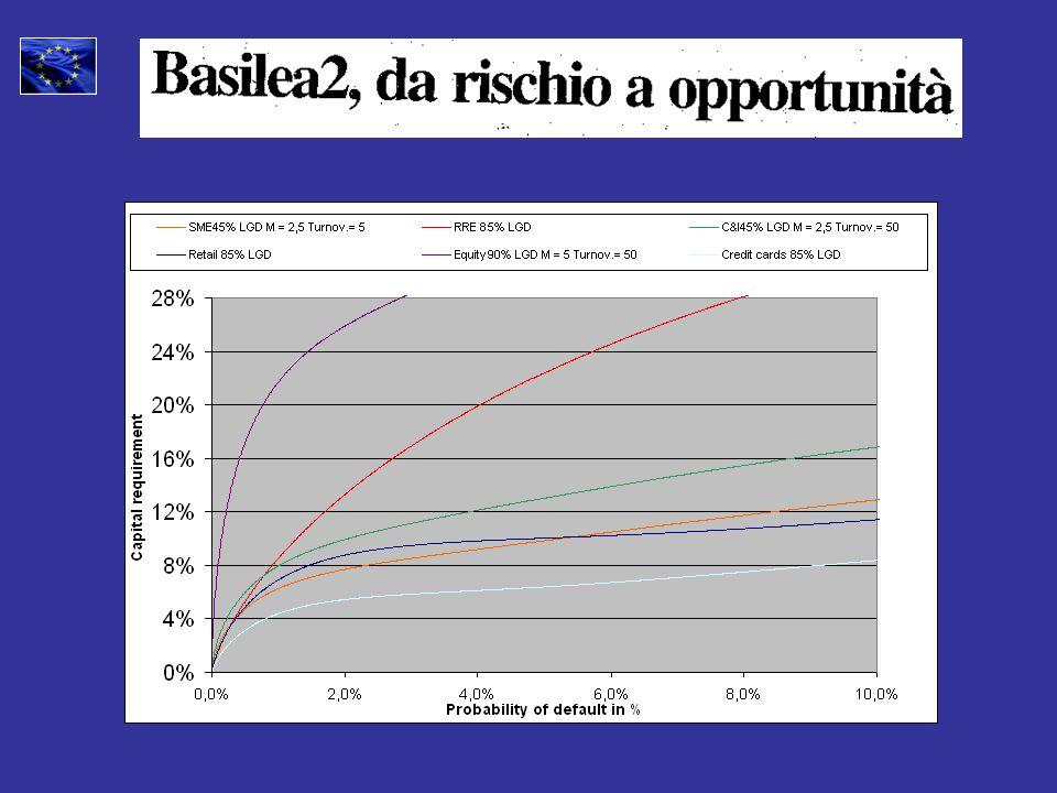 Dal 19/07/06 se: Investimenti inferiori a 1,5 mio EUR per PMI su un periodo di dodici mesi.