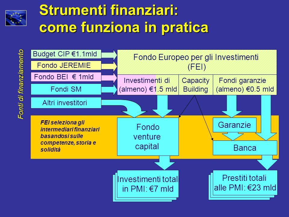 Strumenti finanziari: come funziona in pratica Fondo Europeo per gli Investimenti (FEI) Investimenti totali in PMI: 7 mld Prestiti totali alle PMI: 23 mld Fondo venture capital Garanzie FEI seleziona gli intermediari finanziari basandosi sulle competenze, storia e solidità Fondo BEI 1mld Fondo JEREMIE Fondi garanzie (almeno) 0.5 mld Capacity Building Investimenti di (almeno) 1.5 mld Banca Altri investitori Fonti di finanziamento Budget CIP 1.1mld Fondi SM