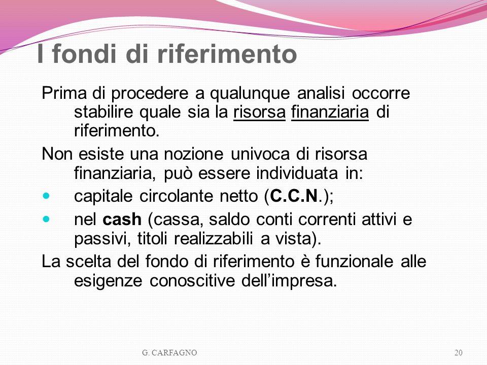 I fondi di riferimento Prima di procedere a qualunque analisi occorre stabilire quale sia la risorsa finanziaria di riferimento. Non esiste una nozion