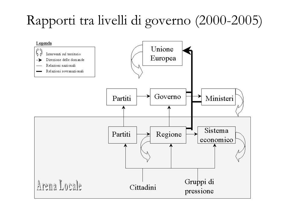 Rapporti tra livelli di governo (2000-2005)