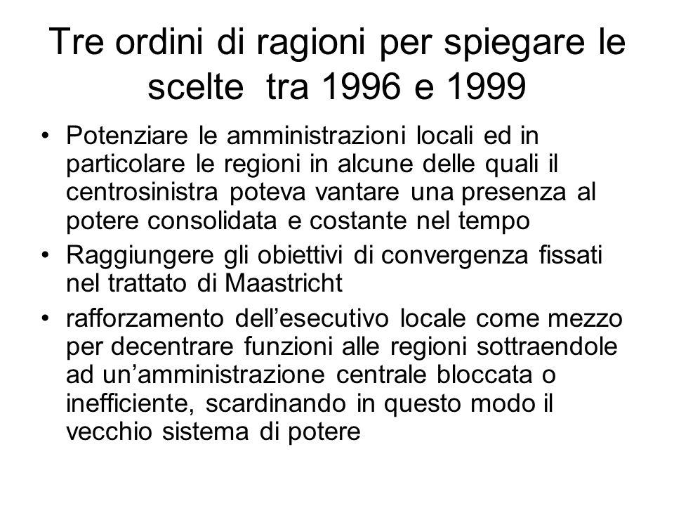 Tre ordini di ragioni per spiegare le scelte tra 1996 e 1999 Potenziare le amministrazioni locali ed in particolare le regioni in alcune delle quali i