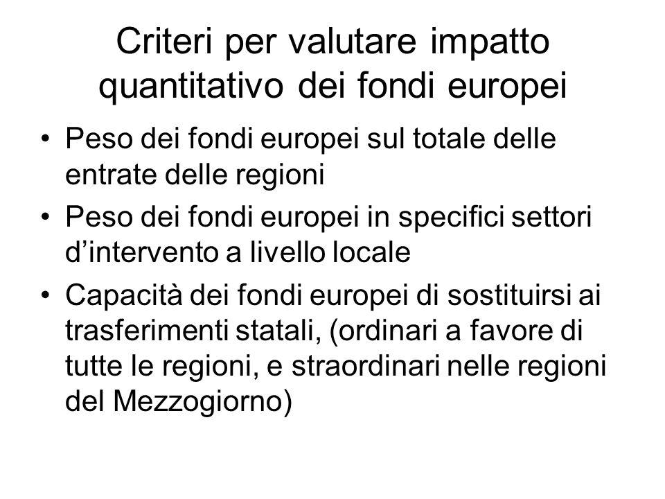 Criteri per valutare impatto quantitativo dei fondi europei Peso dei fondi europei sul totale delle entrate delle regioni Peso dei fondi europei in sp