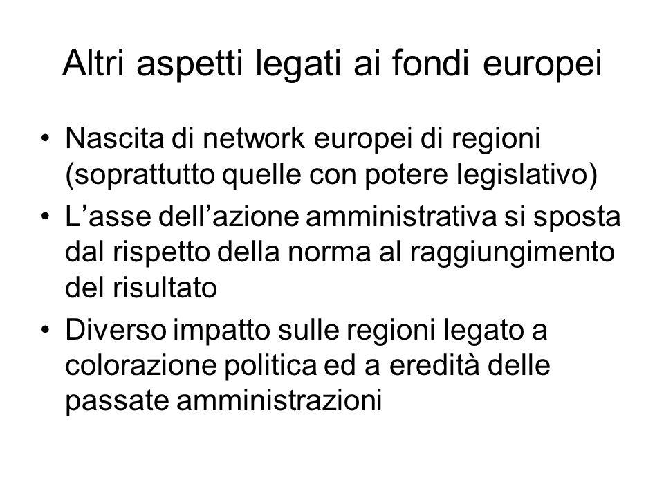 Altri aspetti legati ai fondi europei Nascita di network europei di regioni (soprattutto quelle con potere legislativo) Lasse dellazione amministrativ