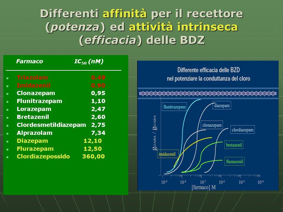 Differenti affinità per il recettore (potenza) ed attività intrinseca (efficacia) delle BDZ Farmaco IC 50 (nM) Triazolam0,49 Imidazenil0,90 Clonazepam