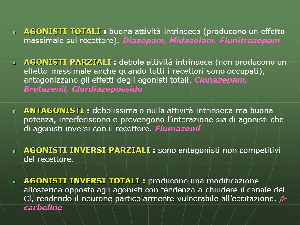 AGONISTI TOTALI : AGONISTI TOTALI : buona attività intrinseca (producono un effetto massimale sul recettore). Diazepam, Midazolam, Flunitrazepam AGONI
