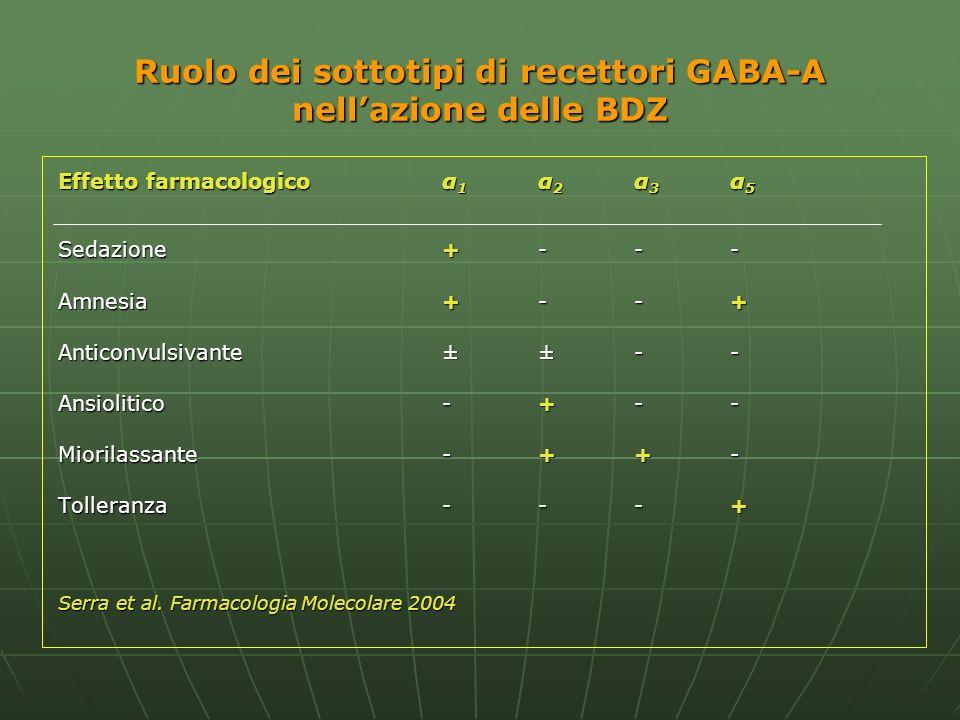 Ruolo dei sottotipi di recettori GABA-A nellazione delle BDZ Effetto farmacologicoα 1 α 2 α 3 α 5 Sedazione+--- Amnesia+--+ Anticonvulsivante±±-- Ansi
