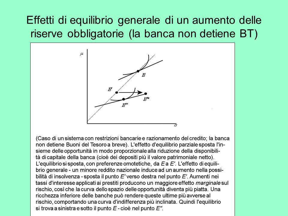 Effetti di equilibrio generale di un aumento delle riserve obbligatorie (la banca non detiene BT)