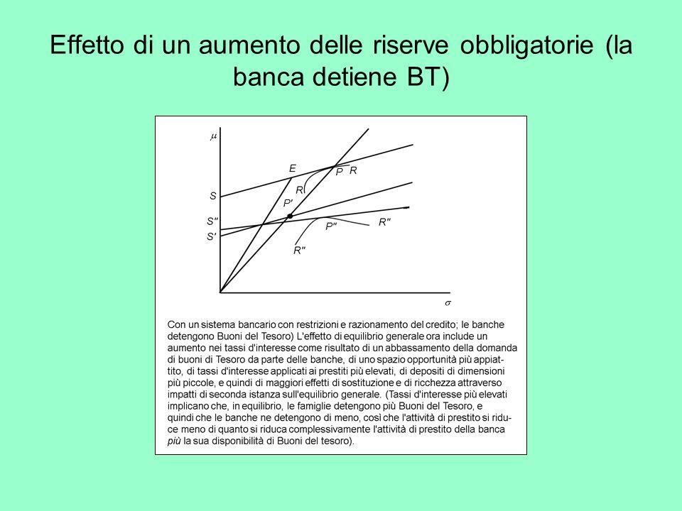 Effetto di un aumento delle riserve obbligatorie (la banca detiene BT)