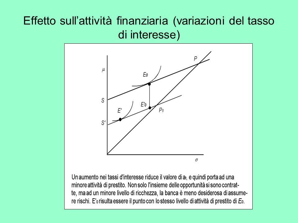Effetto sullattività finanziaria (variazioni del tasso di interesse)