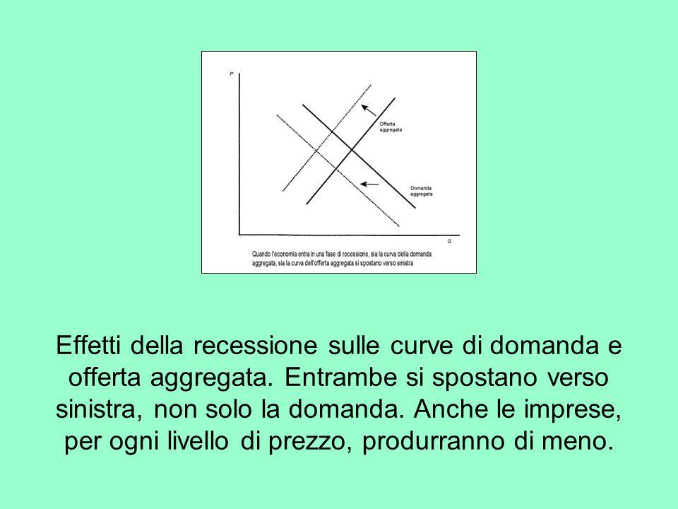 Effetti della recessione sulle curve di domanda e offerta aggregata.