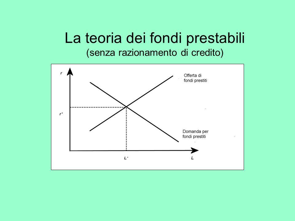 La teoria dei fondi prestabili (senza razionamento di credito)