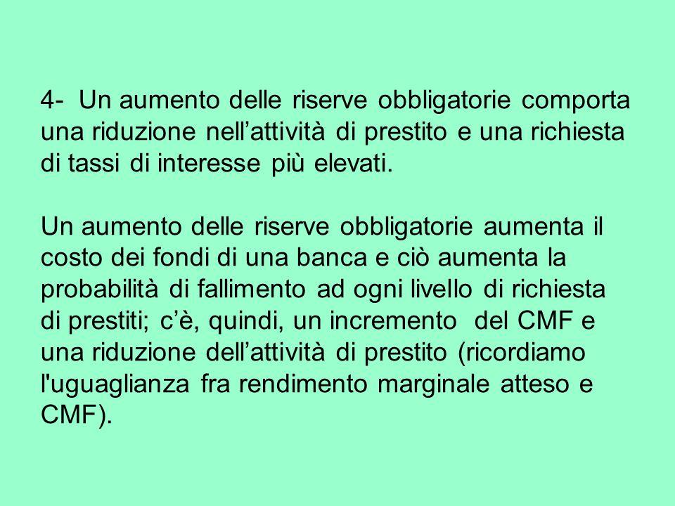 4- Un aumento delle riserve obbligatorie comporta una riduzione nellattività di prestito e una richiesta di tassi di interesse più elevati.