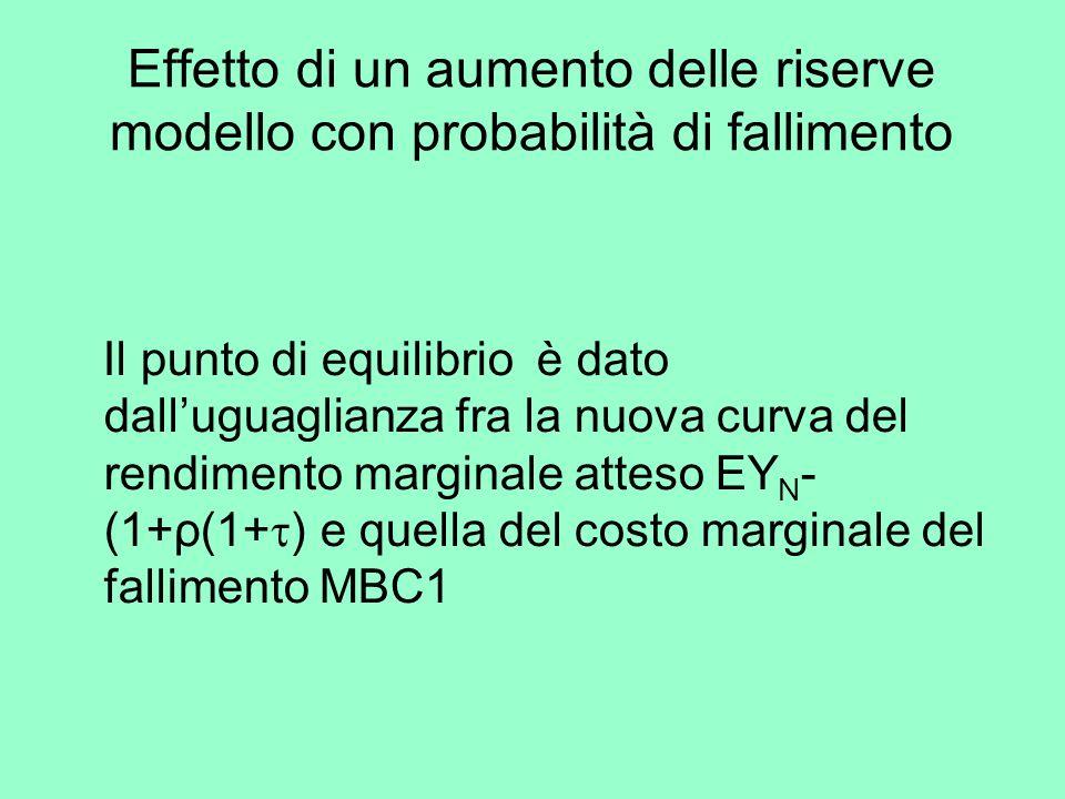 Effetto di un aumento delle riserve modello con probabilità di fallimento Il punto di equilibrio è dato dalluguaglianza fra la nuova curva del rendimento marginale atteso EY N - (1+ρ(1+ ) e quella del costo marginale del fallimento MBC1