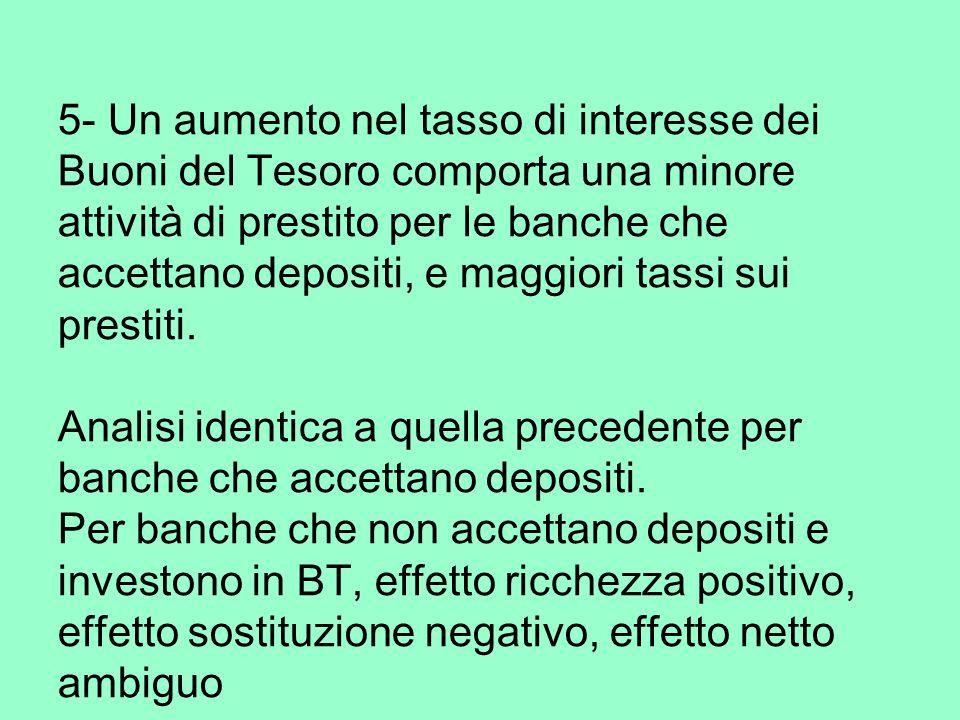 5- Un aumento nel tasso di interesse dei Buoni del Tesoro comporta una minore attività di prestito per le banche che accettano depositi, e maggiori tassi sui prestiti.