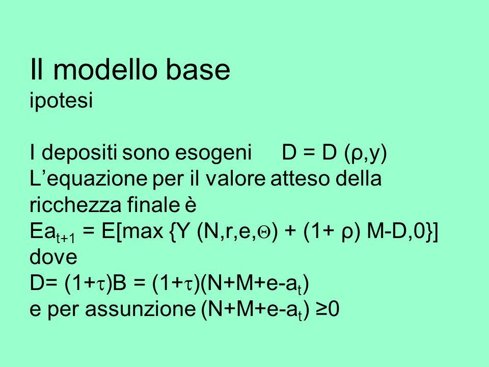 Il modello base ipotesi I depositi sono esogeni D = D (ρ,y) Lequazione per il valore atteso della ricchezza finale è Ea t+1 = E[max {Y (N,r,e, ) + (1+ ρ) M-D,0}] dove D= (1+ )B = (1+ )(N+M+e-a t ) e per assunzione (N+M+e-a t ) 0
