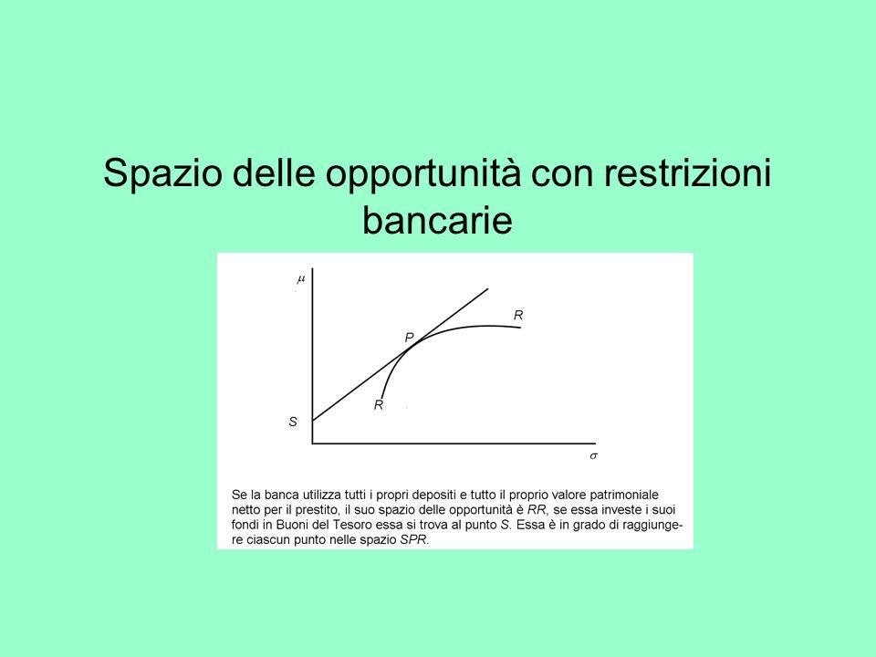 Spazio delle opportunità con restrizioni bancarie