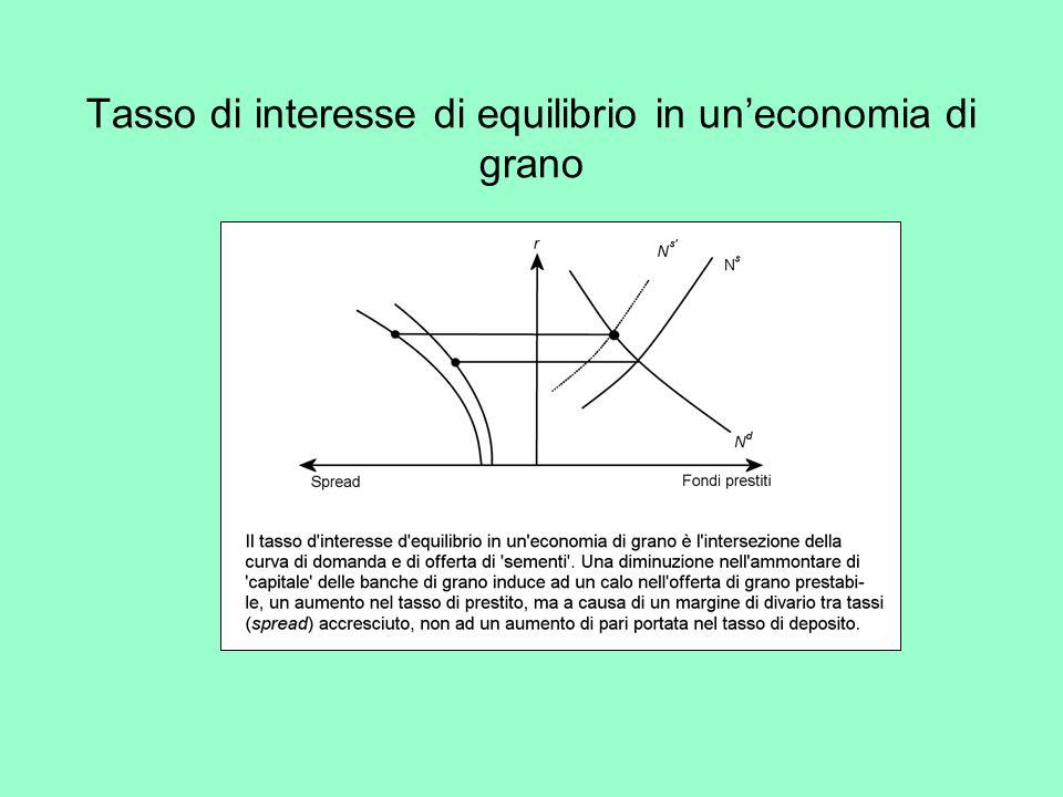 Tasso di interesse di equilibrio in uneconomia di grano