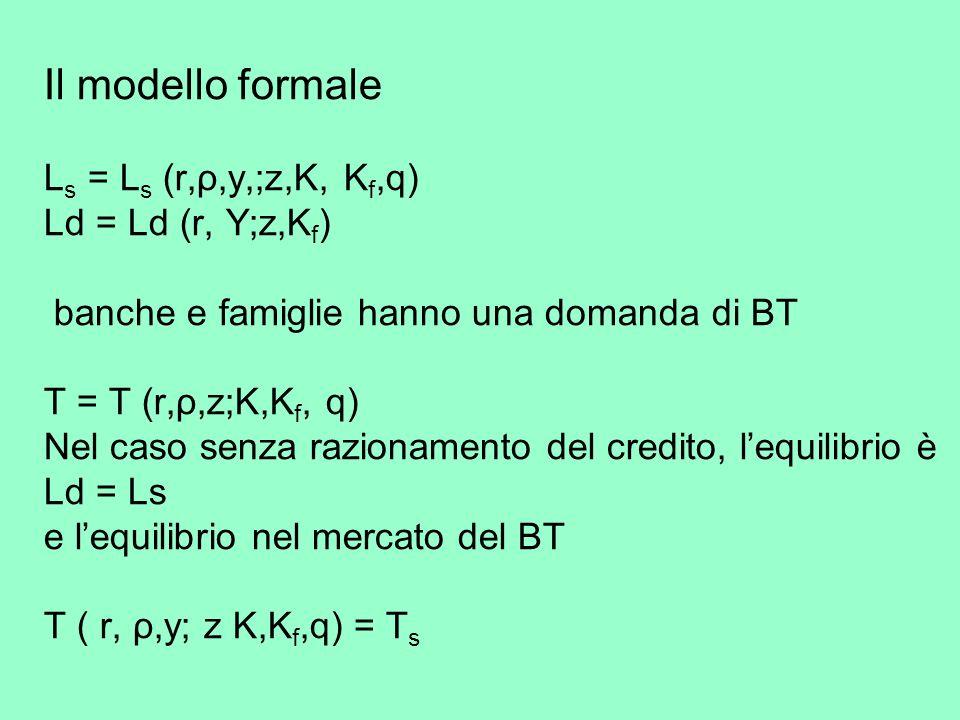 Il modello formale L s = L s (r,ρ,y,;z,K, K f,q) Ld = Ld (r, Y;z,K f ) banche e famiglie hanno una domanda di BT T = T (r,ρ,z;K,K f, q) Nel caso senza razionamento del credito, lequilibrio è Ld = Ls e lequilibrio nel mercato del BT T ( r, ρ,y; z K,K f,q) = T s