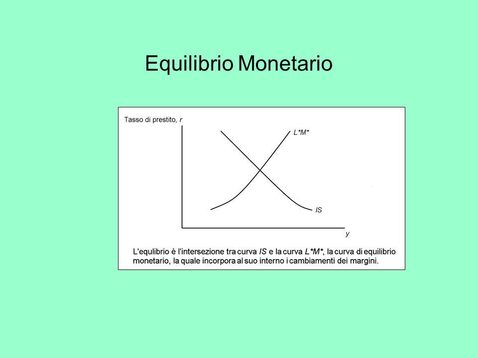 Equilibrio Monetario