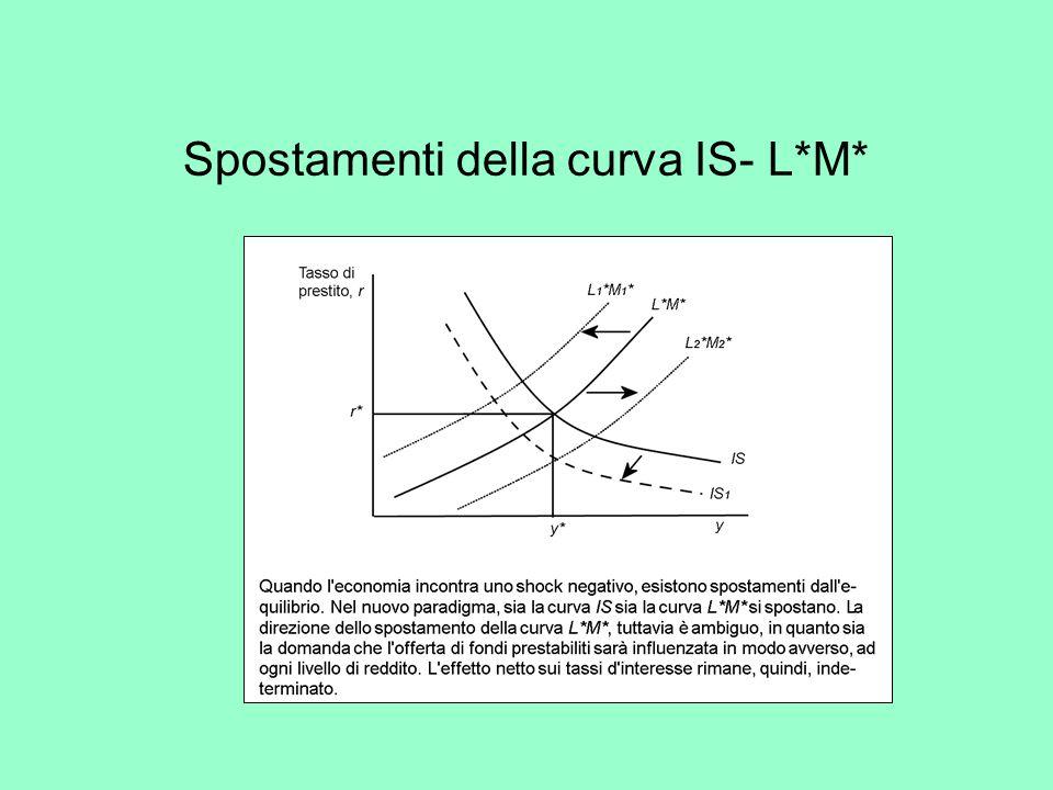Spostamenti della curva IS- L*M*