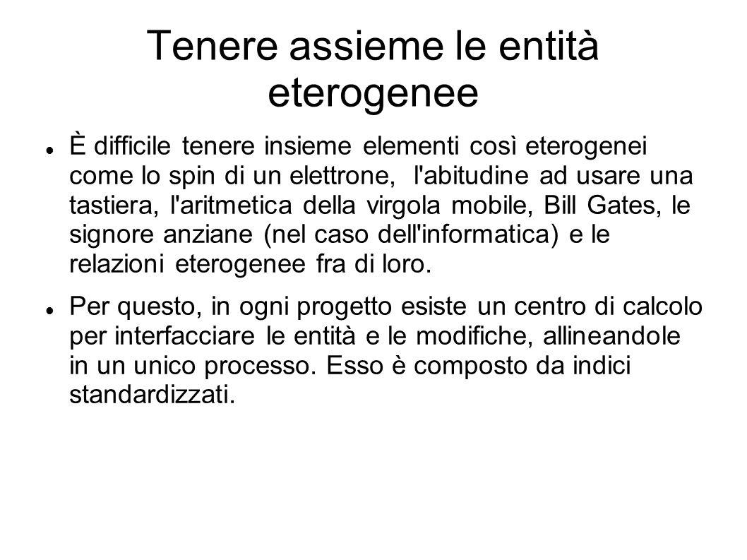 Tenere assieme le entità eterogenee È difficile tenere insieme elementi così eterogenei come lo spin di un elettrone, l'abitudine ad usare una tastier