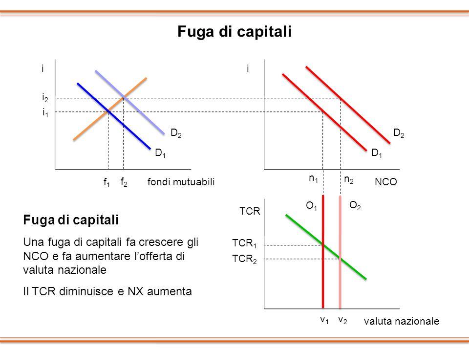 Fuga di capitali ii TCR i1i1 f1f1 fondi mutuabiliNCO valuta nazionale i2i2 f2f2 n2n2 n1n1 O1O1 O2O2 TCR 1 TCR 2 v1v1 v2v2 Fuga di capitali Una fuga di
