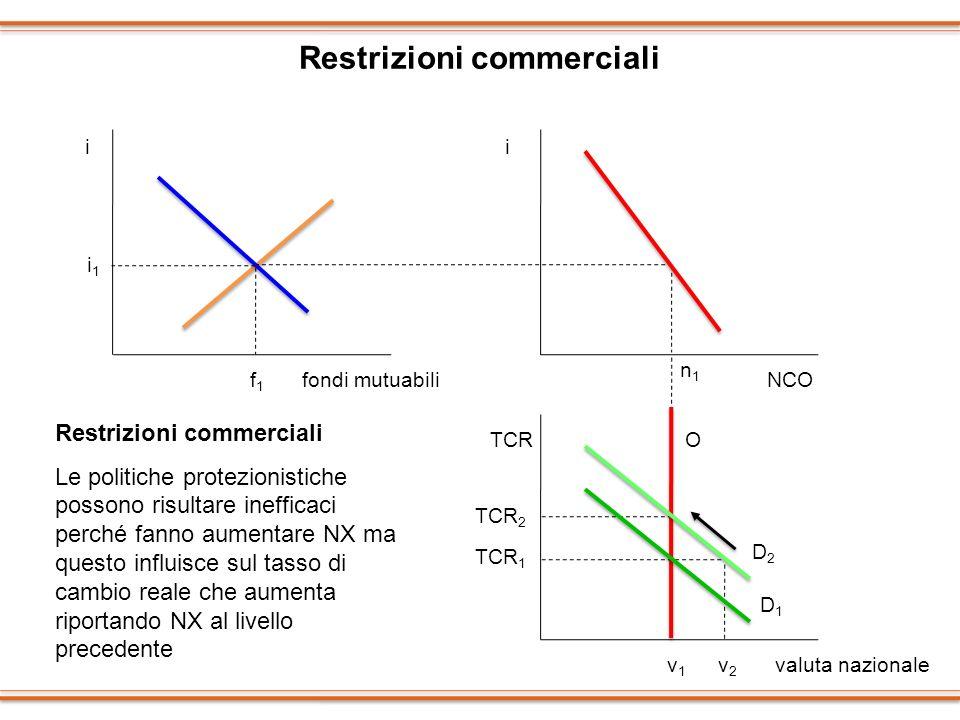 Restrizioni commerciali ii TCR i1i1 f1f1 fondi mutuabiliNCO valuta nazionale n1n1 O TCR 2 v1v1 D1D1 TCR 1 D2D2 Restrizioni commerciali Le politiche pr