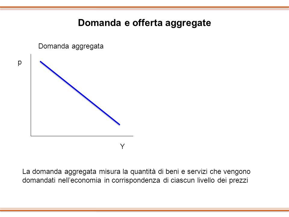 Domanda e offerta aggregate p Y Domanda aggregata La domanda aggregata misura la quantità di beni e servizi che vengono domandati nelleconomia in corr