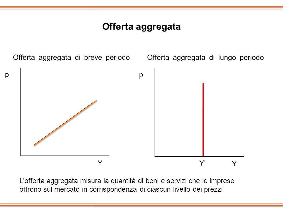 Offerta aggregata Lofferta aggregata misura la quantità di beni e servizi che le imprese offrono sul mercato in corrispondenza di ciascun livello dei