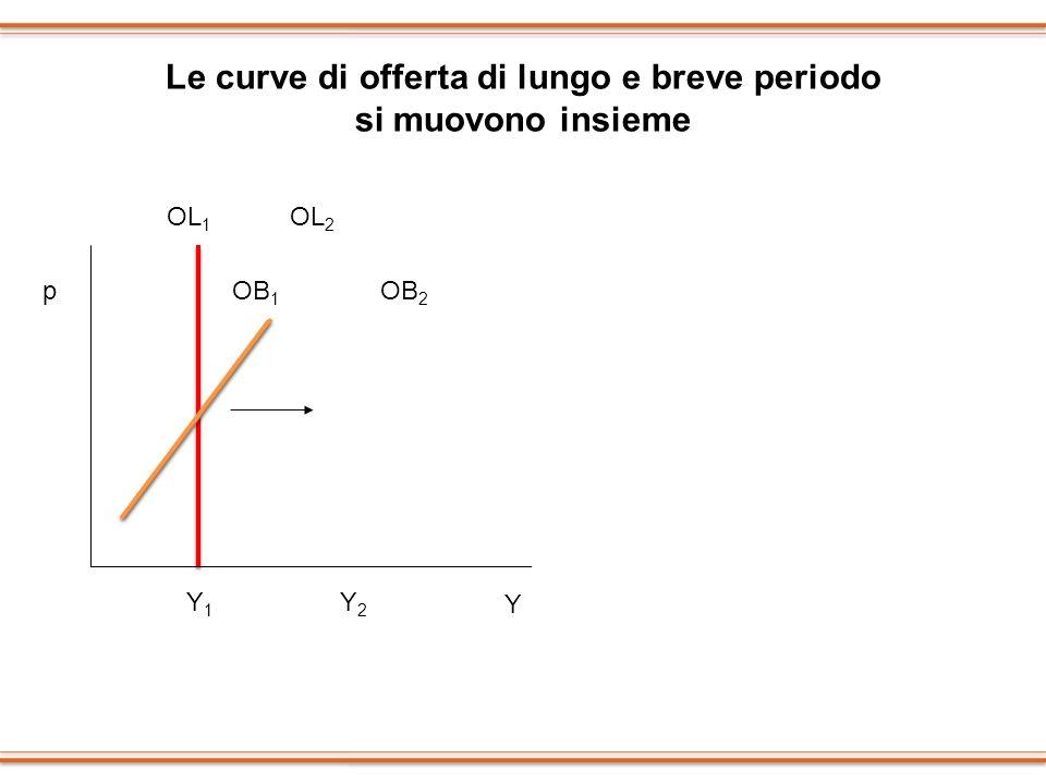 Le curve di offerta di lungo e breve periodo si muovono insieme p Y OL 1 OL 2 OB 1 OB 2 Y1Y1 Y2Y2 p Y OL 1 OL 2 OB 1 OB 2 Y1Y1 Y2Y2