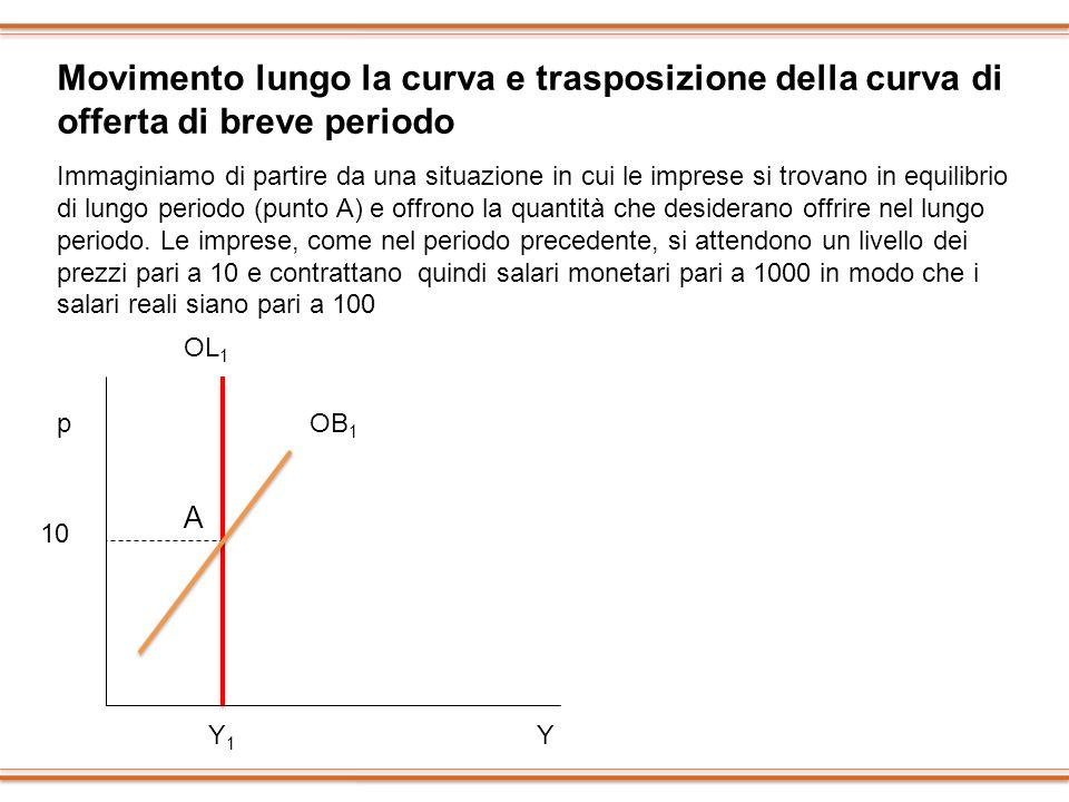 Movimento lungo la curva e trasposizione della curva di offerta di breve periodo Immaginiamo di partire da una situazione in cui le imprese si trovano