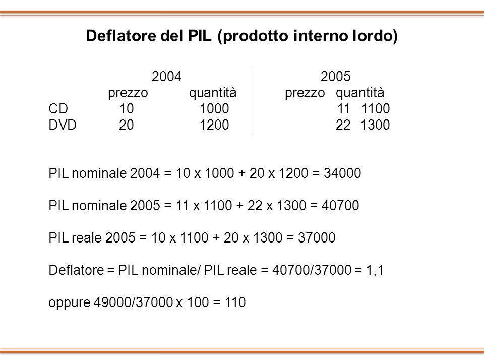 Deflatore del PIL (prodotto interno lordo) 2004 2005 prezzo quantità prezzo quantità CD 101000111100 DVD201200221300 PIL nominale 2004 = 10 x 1000 + 2