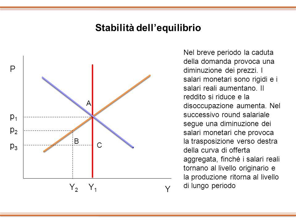 Stabilità dellequilibrio P Y p1p1 Y1Y1 p2p2 Y2Y2 A B C Nel breve periodo la caduta della domanda provoca una diminuzione dei prezzi. I salari monetari