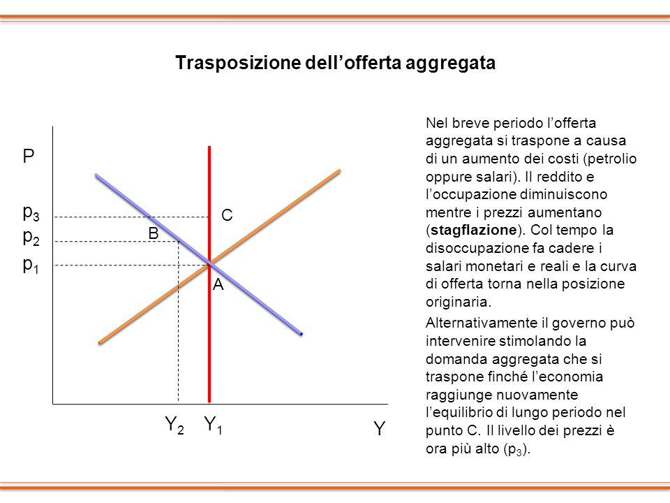 Trasposizione dellofferta aggregata Nel breve periodo lofferta aggregata si traspone a causa di un aumento dei costi (petrolio oppure salari). Il redd